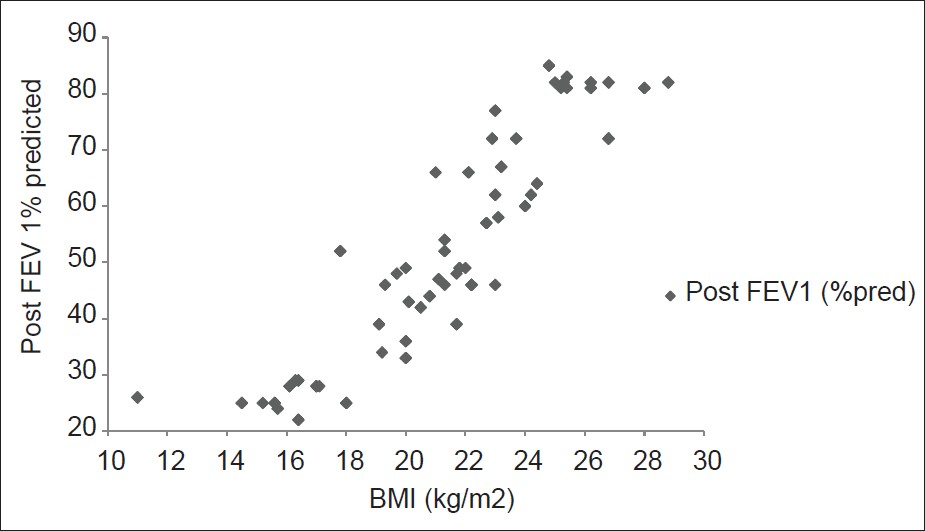 Figure 2: Scatter diagram showing correlation between body mass index (BMI) and post force expiratory volume in 1<sup>st</sup> second %predicted in chronic obstructive pulmonary disease patients