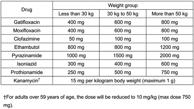 Figure 2: Dosage schedule according to body weight used in shorter regimen for MDR-TB