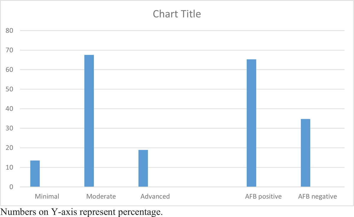 Figure 2 Chest X-ray severity and sputum AFB status in study subjects. Numbers on Y-axis represent percentage.