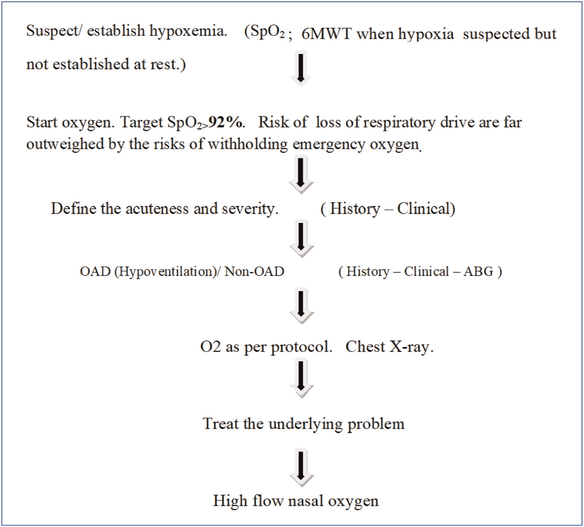 Figure 1 Flow chart showing practical approach to oxygen therapy