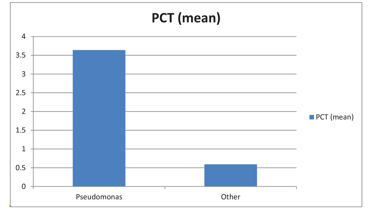 Figure 2 Correlation of PCT level in pseudomonas species with other cultured bacteria among AECOPD patients
