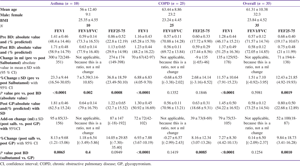 Table 1 Demographic details with lung function change in patients of airway diseases following salbutamol and then glycopyrronium induced bronchial responsiveness test