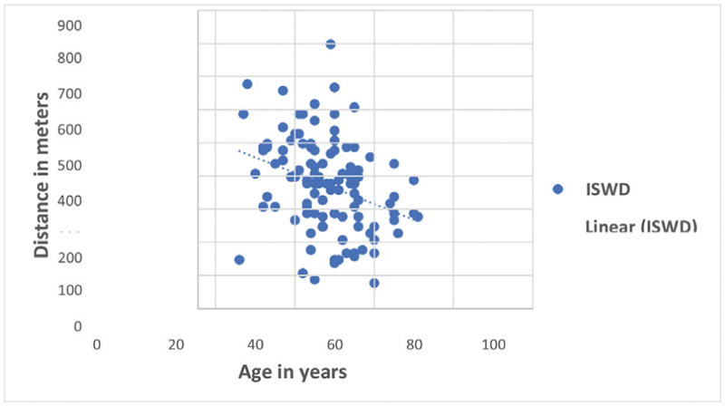 Figure 2 Scatter diagram of ISWD observations in relation to age.